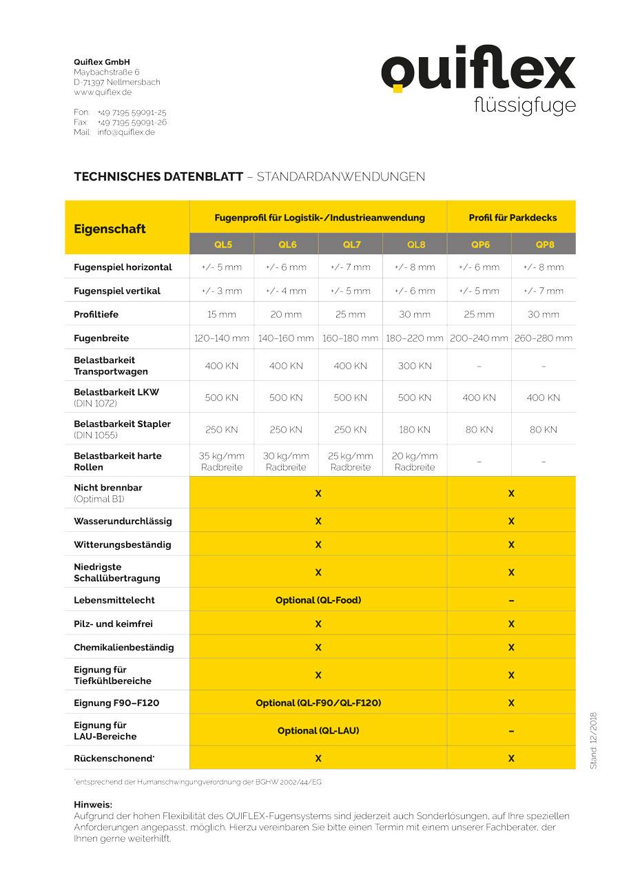 Quiflex Technisches Datenblatt
